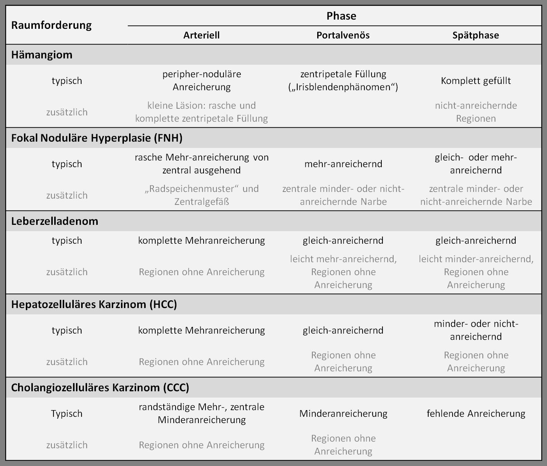 Kontrastmittelverhalten benigner und maligner lebereigener Tumoren (nach Claudon et al., 2013)